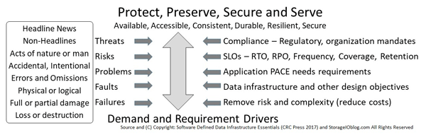 SDDI SDDC Data Protection Fundamental Big Picture