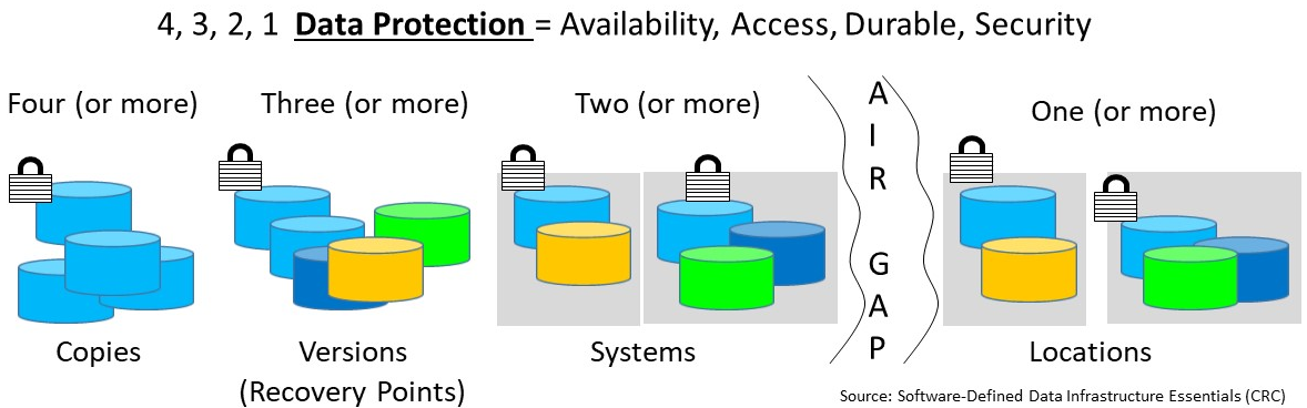 4 3 2 1 backup data protection rule