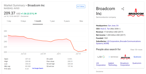 Broadcom Stock impact after announcing CA purchase