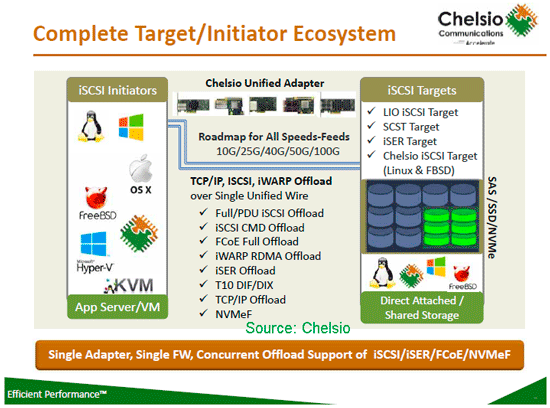 Chelsio server storage I/O focus