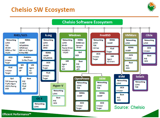 Chelsio enabling various data center resources
