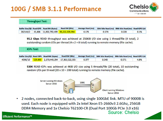 Chelsio software environments