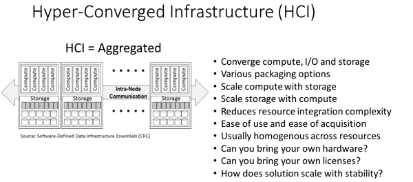 HCI overview