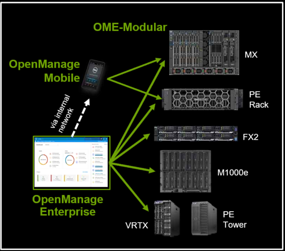 Dell OpenManage Enterprise