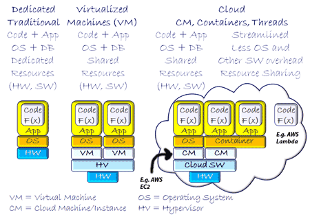 cloud virtual software defined servers