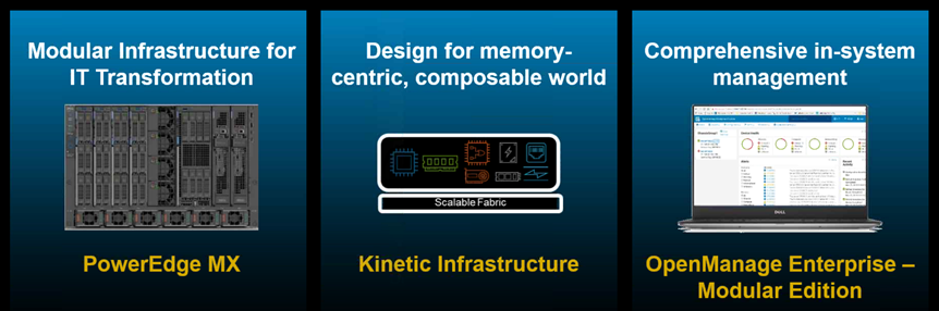Dell EMC PowerEdge MX 7000 and Kinetic Architecture