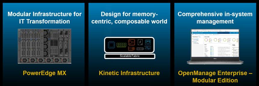 Dell EMC PowerEdge MX 7000 Kinetic Infrastructure Architecture