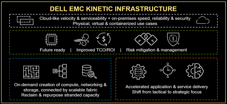 Dell EMC Kinetic Data Infrastructure Architecture