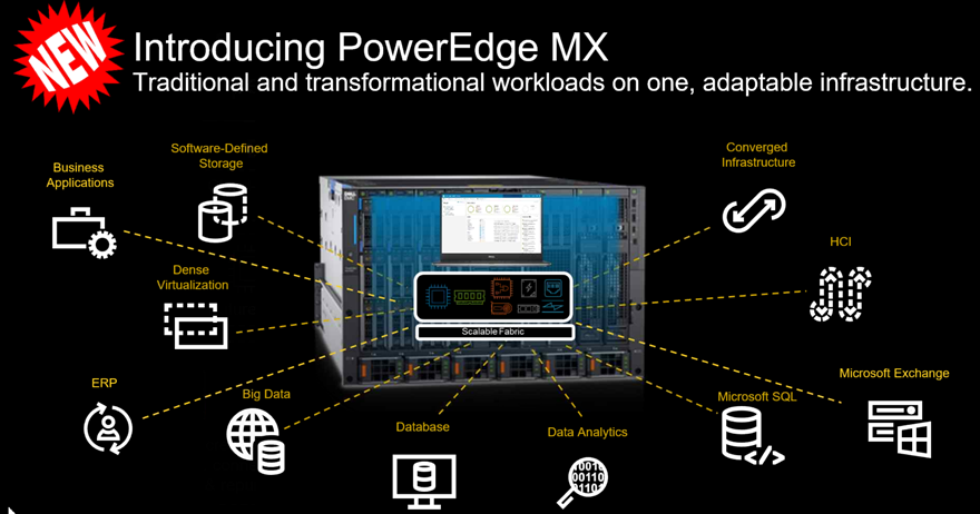 Dell EMC PowerEdge MX 7000