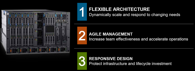 Dell EMC PowerEdge MX 7000 Three Tenants
