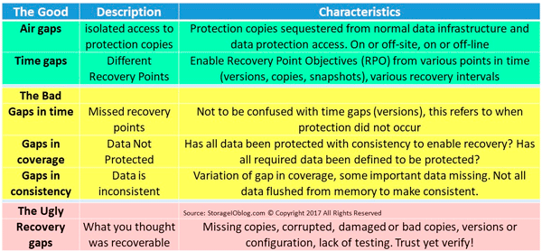 Data Protection Gaps Good Bad Ugly