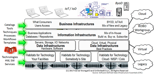 Data center, cloud and data infrastructure SDC, SDDI, SDI, SDx