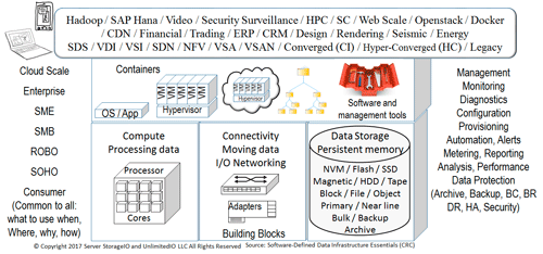 SDDI and SDDC  building block components
