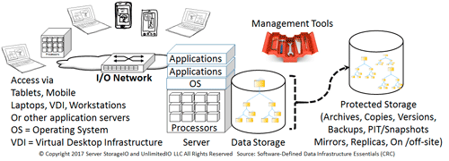 SDDI and SDDC data protection