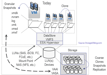 server storage I/O volumes