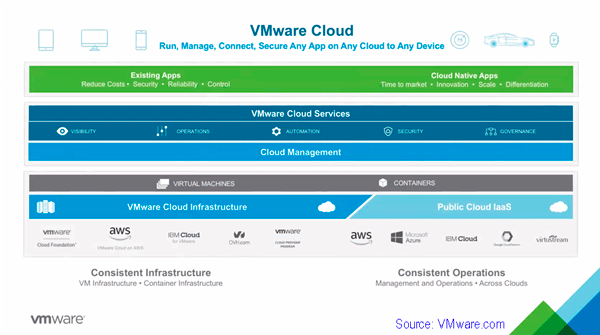 VMware continues cloud construction SDDC data infrastructure strategy layers