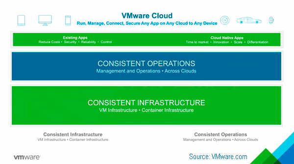 VMware continues cloud construction SDDC data infrastructure strategy big picture