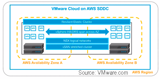 VMware Cloud Stretch Cluster