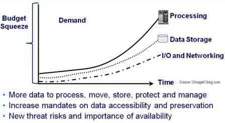 IT Resource demand