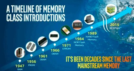 Generations of memory