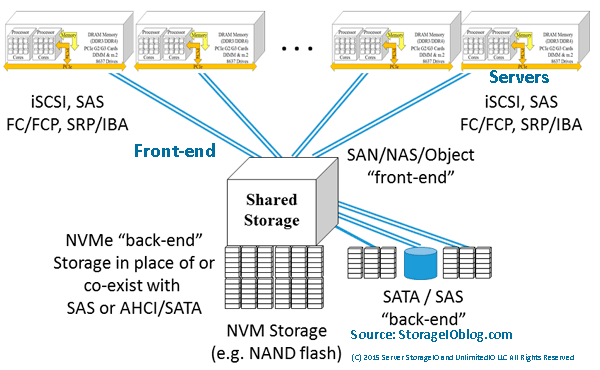 NVMe as back-end server storage I/O interface to NVM