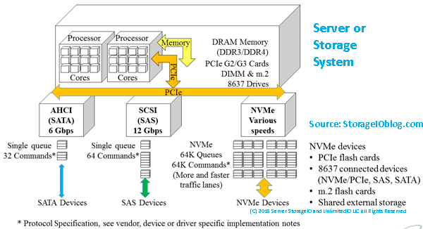 Various nvme options