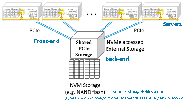 NVMe and server storage access via PCIe