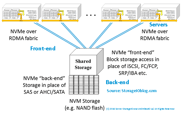NVMe and server storage access via shared PCIe