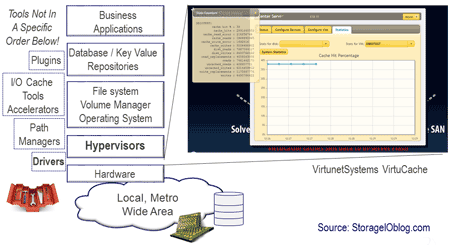 vmware server storage i/o cache