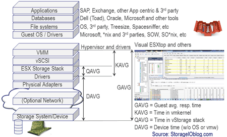 vmware server storage I/O performance