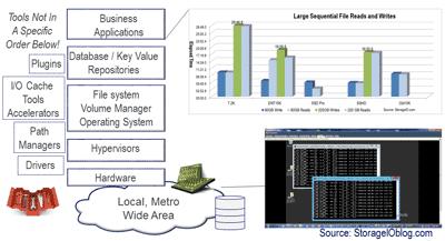 application storage I/O performance