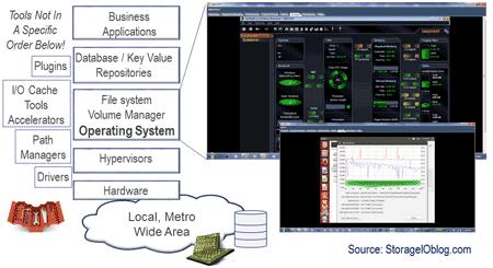 windows and linux storage I/O performance