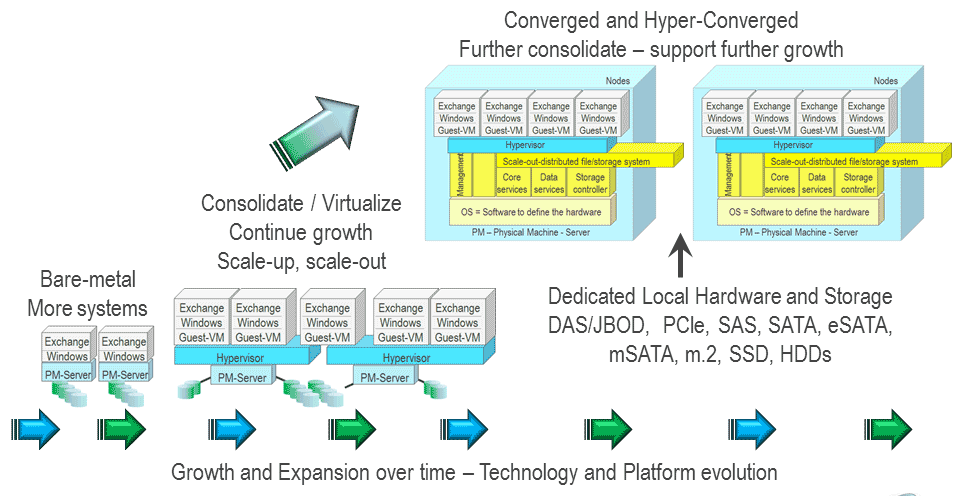 server and storage I/O road map to convergence