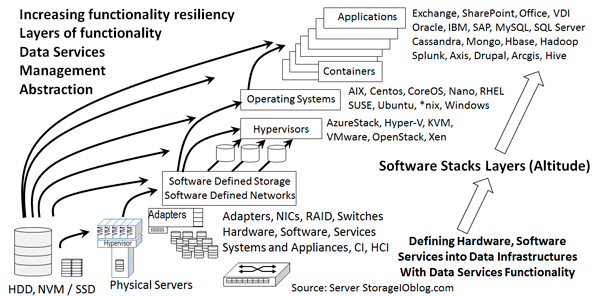 SDDI and SDDC Layers and Stacks