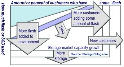 Storage I/O SSD trends