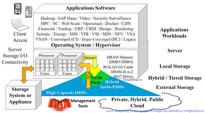 SDDC and SDDI I/O architecture