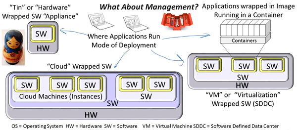 SDDC and SDDI software wrapping