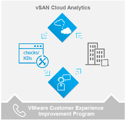 VMware vSAN cloud analytics