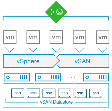 VMware vSAN data center scaling