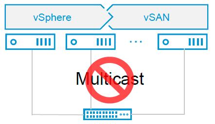 VMware vSAN unicast