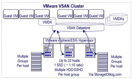 server storage I/O vsan