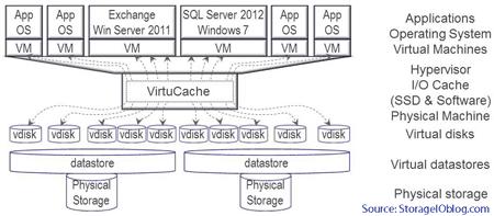 solving server storage i/o blender and other bottlenecks