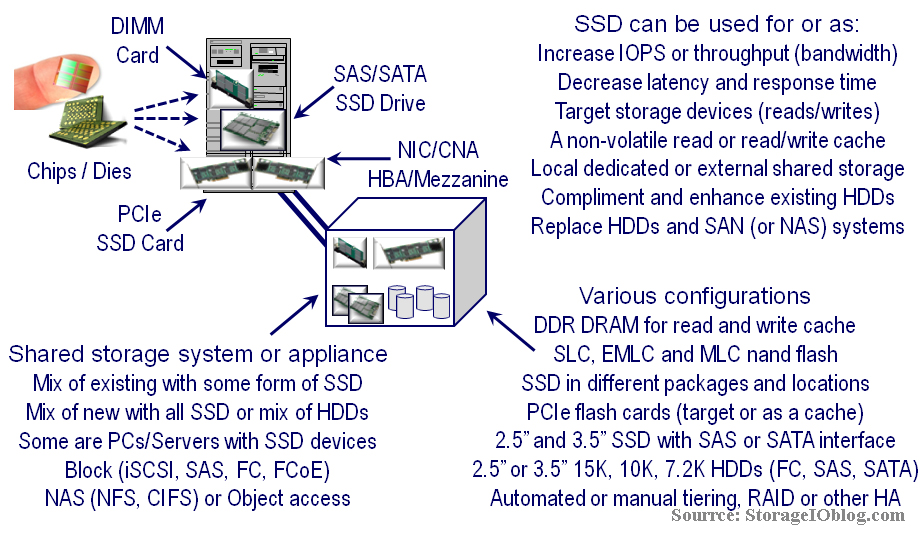 Different types and locations for SSD