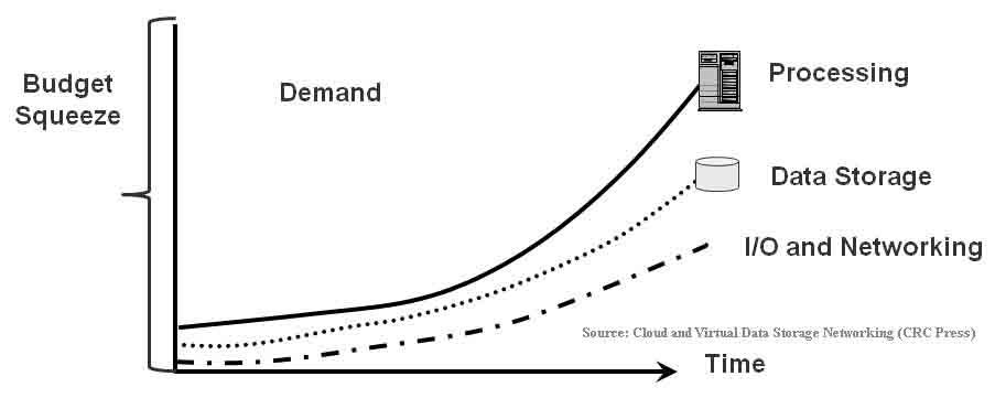 Storage IO performance and capacity gap