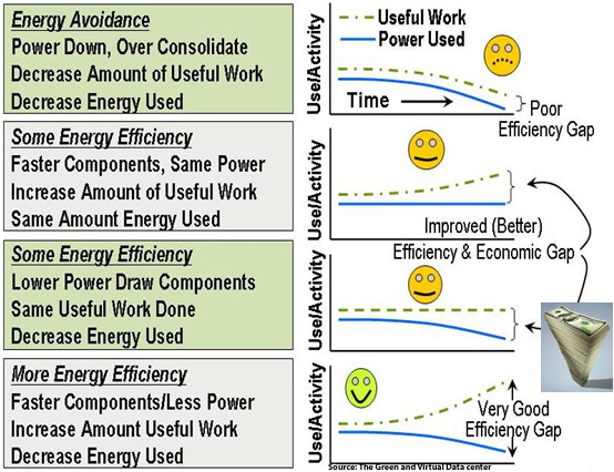 From energy avoidence to effectiveness