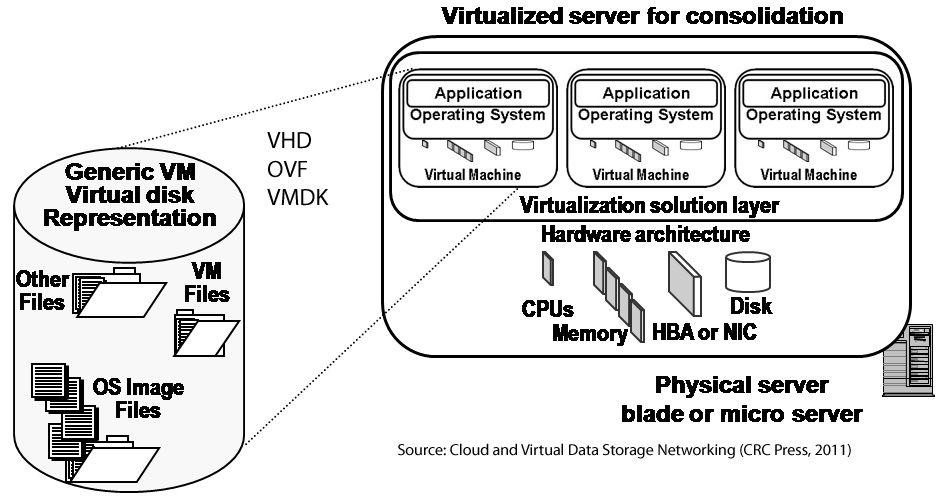 Virtual Servers and Virtual Machines